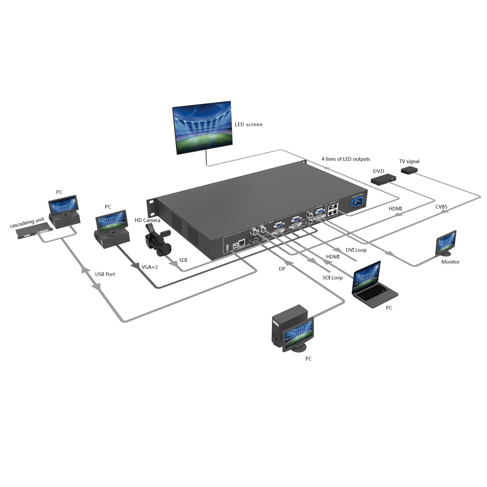 Video-Processor-Diagram